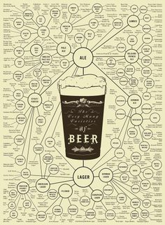 POP CHART LAB #beer #chart #poster