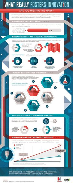 The Innovation Strategies That Lead to Success (Infographic) | Inc.com #innovation