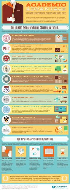 CourseHero Top 10 Colleges for Entrepreneurship #infographic #top #entrepreneur #college