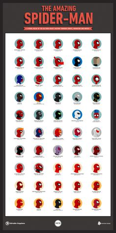 """Visual Recap of the Old Web-Head #infograph #spider #illustration #marvel #poster #man"