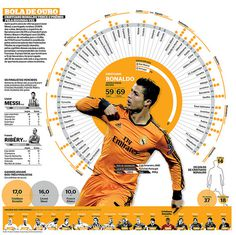 BOLA DE OURO RONALDO #infographics #infografias