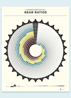 Gear Ratio Poster | Flickr - Photo Sharing! #bikes #bicycles #gears #infographic