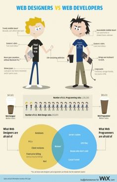 web-designers-vs-developers.jpg (JPEG Image, 500x778 pixels) - Scaled (83%) #funny #web design #developer