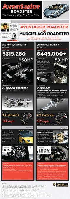Lamborghini Aventador Roadster #infographic #design #graphic