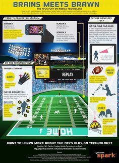 Infographic: The NFL Goes Long On Mobile Technology #nowsourcing #football #safety #technology