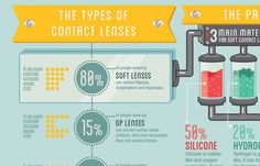 Infographic - Seeing Through The Soft Contact Lens on Behance