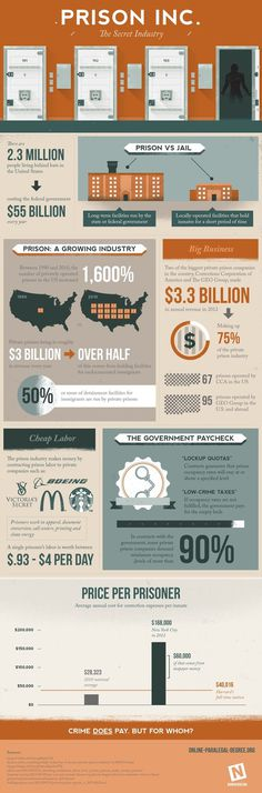 Prison VS. Jail #infographic #jail #prison