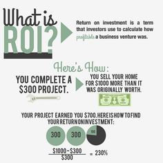 Infographic (and animations) explaining Return on Investment