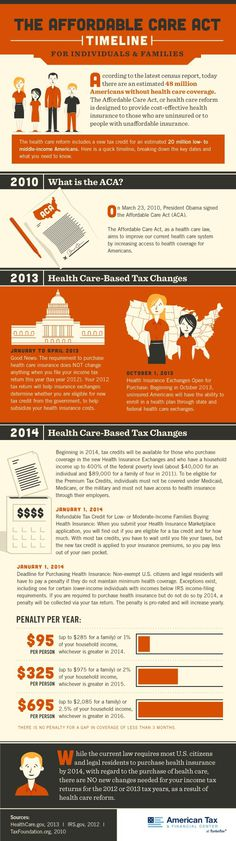 The Affordable Care Act Timeline [Infographic] | American Tax and Financial Center #infographics #healthcare #reform