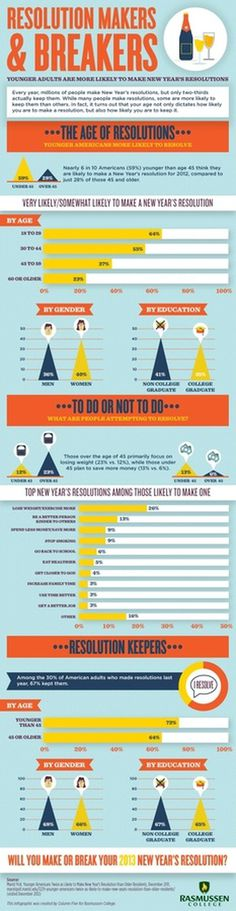 Resolution Makers #infographic #resolution #makers