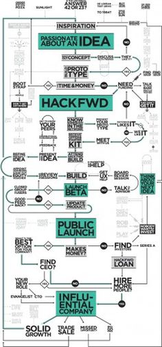 HackFwd #typography #chart #process #flow #user experience