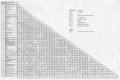 Chemical Compatibility Chart #graph #data #table #chart