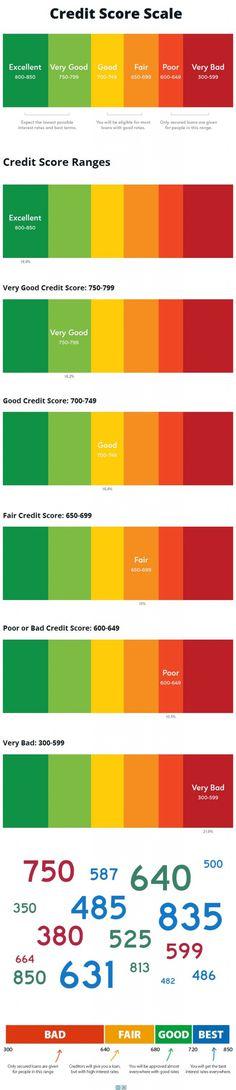 Credit Score #Breakdown #Infographic
