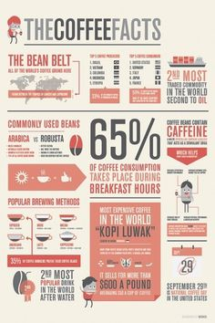 The Coffee Facts - Infographics on the Behance Network #infographic #poster #coffee #type #statistics #typography