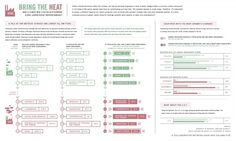 GOOD.is | Infographic: Bring the Heat (Raw Image) #climate #carbon #infographic #emissions #dioxide #green