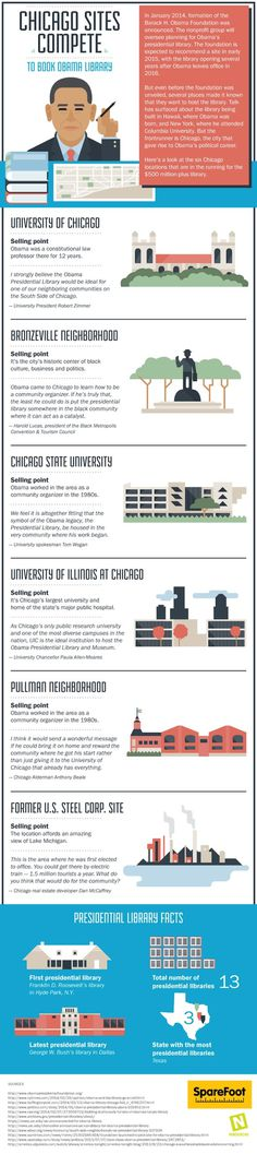 Obama library in Chicago