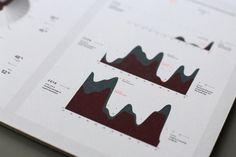 #chart #infographics #graph