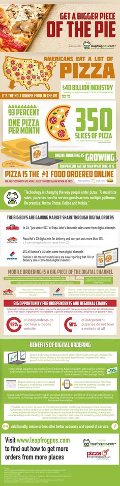 Online ordering capability is key to making your pizza place successful.  Learn more from this infographic.
