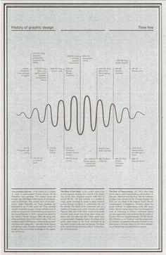 GD Timeline