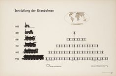 Vintage Visual Language: The Story of Isotype | Brain Pickings #train #railway #isotype #vintage