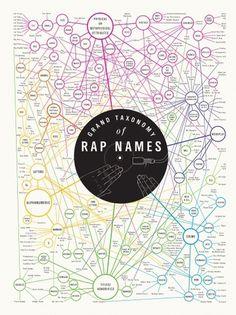 poster_rappers_1300.jpg (JPEG Image, 1300x1733 pixels) #visual #infographics #complexity #diagrams #rap #names