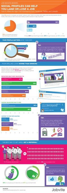 Jobvite - Social Profiles #business #social #infographic #internet #network #media #work