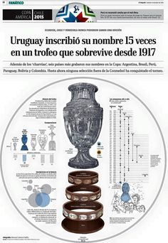 Infografía, infographic, Copa America