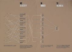 ken garland & associates:graphic design:barbour index #infographic #design #vintage #typography
