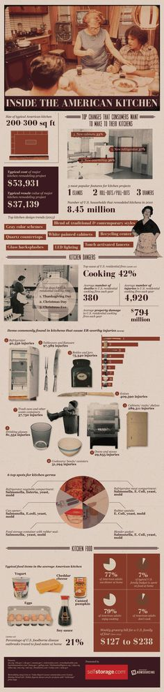 Infographic: Inside the American Kitchen #family #home #food #kitchen #nowsourcing