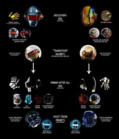 A Visual History of Daft Punk Helmets | Hypebeast #punk #design #helmets #daft #industrial