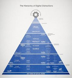 Hierarchy of Digital Distractions @ MoMA #distractions #information #infographics #design #digital