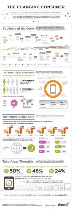 The Changing Consumer #digital #infographic #consumer #changing