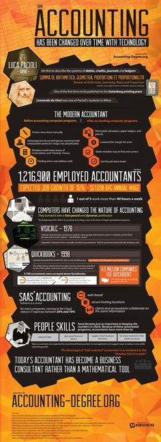 How Accounting Has Been Changed Over Time By Technology #infographic