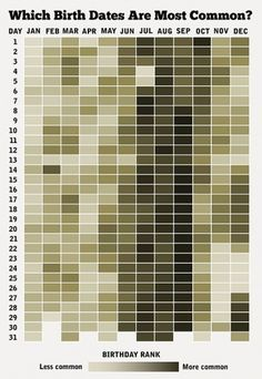 heatmapbirthdays1.jpg (610×885) #datavis