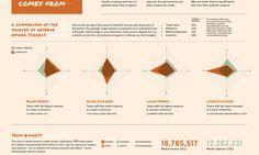 UW Design 2013 | Daphne Hsu #radar #graph