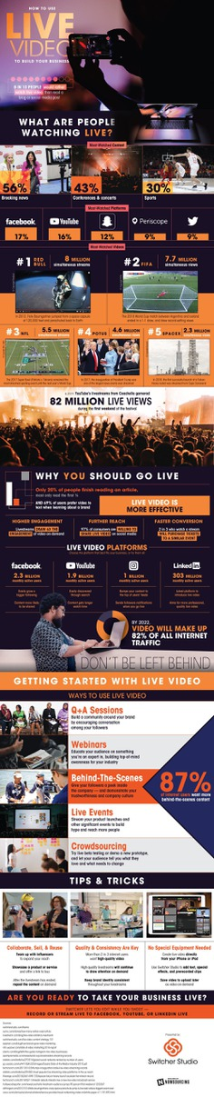Wondering how to incorporate live video into your business' marketing strategy? It's not as hard as you think.