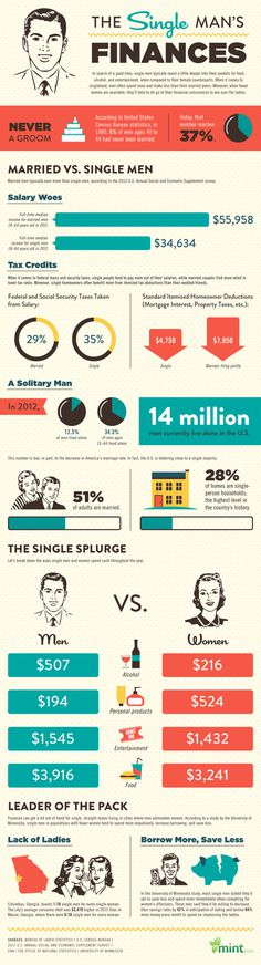 Single Man's Finances #flat #information #infographic #design #illustration