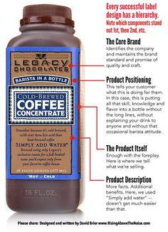Anatomy of a label design