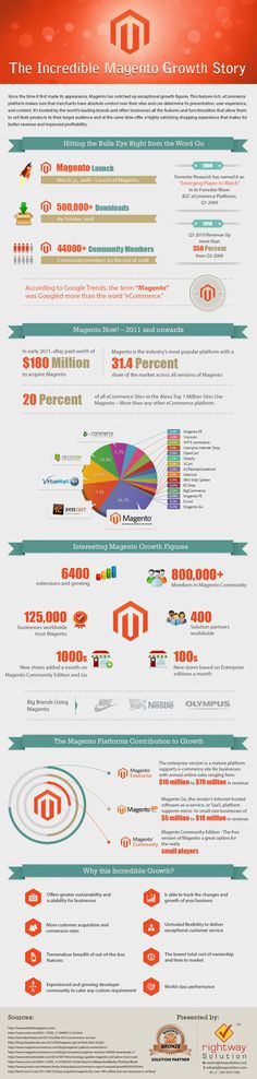 The Growth Story of Magento Ecommerce CMS [Infographic] #ecommerce #infographic #magento