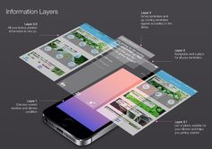 information layers #layers #information #strategy #ux #application #design #ui #experience #product #cactus