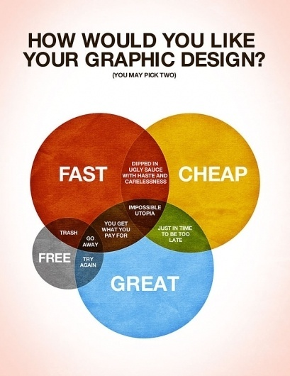 Graphic Design & Web Design Blog: How would you like your graphic design? #design #poster