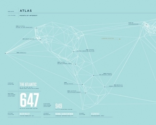 The 2010 Feltron Annual Report | Swiss Legacy #infographic #design #annual #report