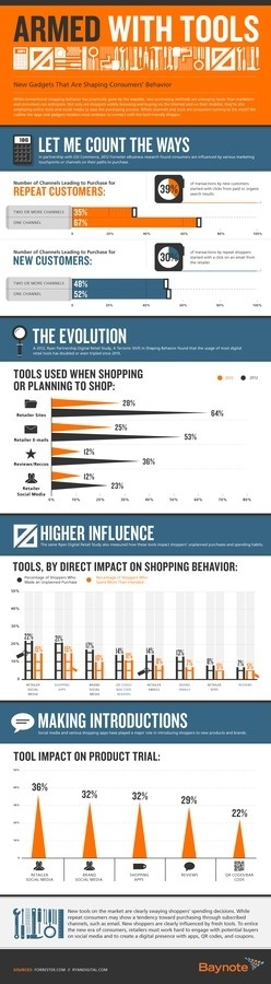 armed with tools #tech #infographic #ecommerce