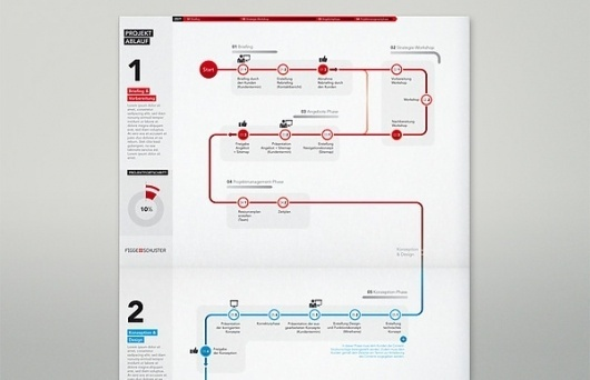F+S Infographic on the Behance Network #diagram #flow #process