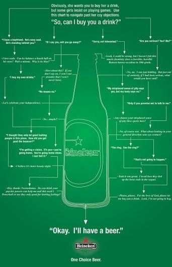 heineken1.jpg (JPEG Image, 647x1000 pixels) - Scaled (82%) #beer #diagram #infographic #heineken #green