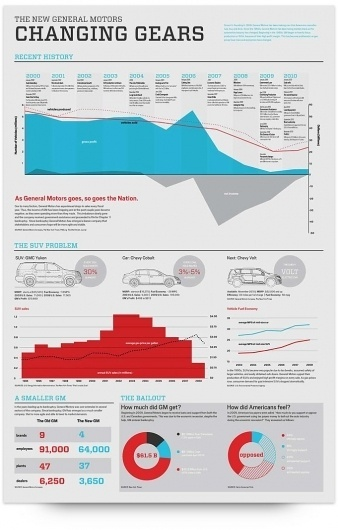 UW Design Show 2011 | Kelsey Cole #infographic #typography