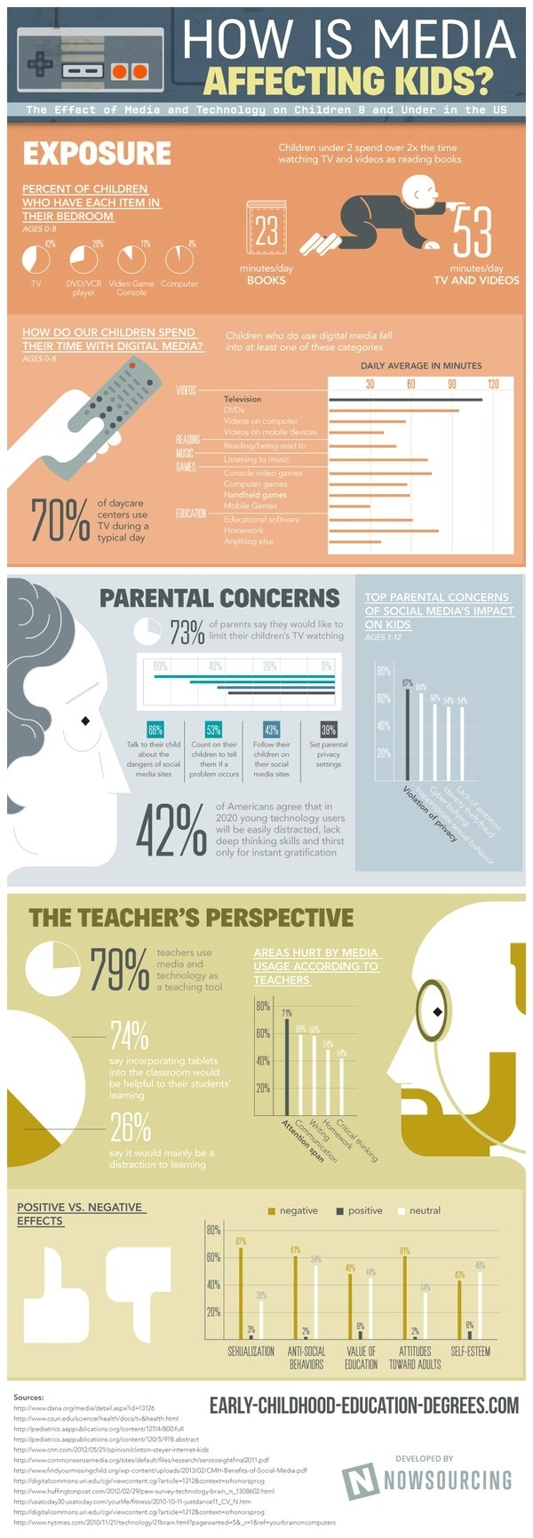 How Is Media Affecting Kids? #infographic