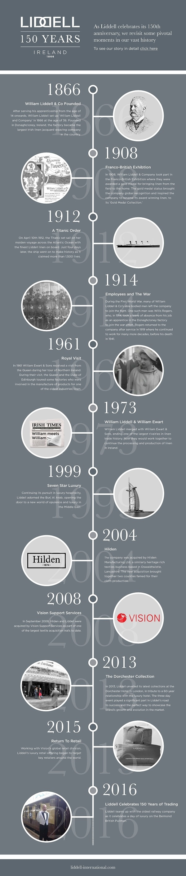 Timeline showing the 150 year history of linen company Liddell