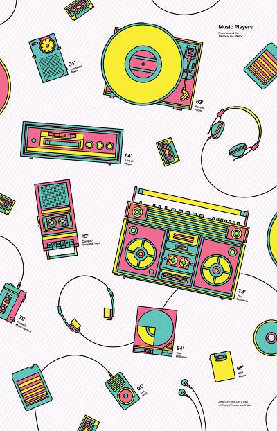 Music Players #history #infographic #retro #headphones #poster #music #boombox