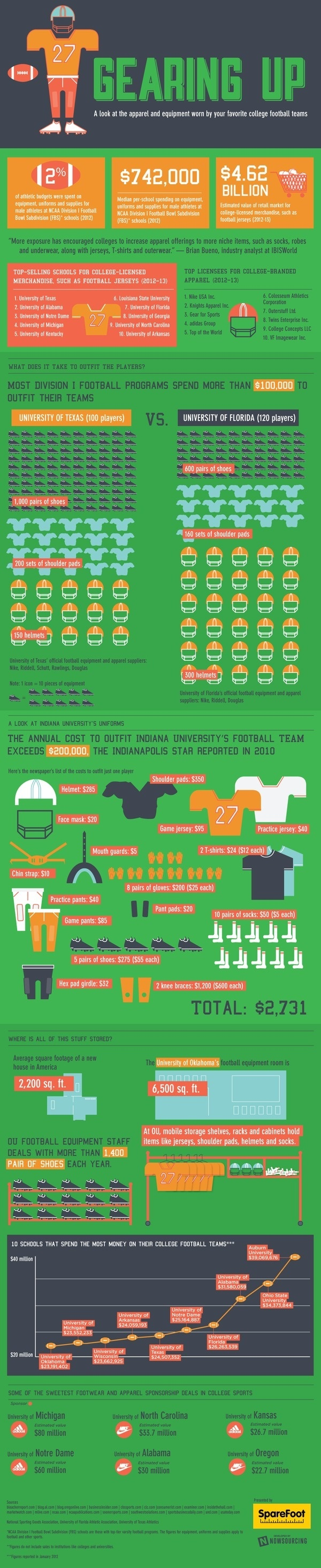 college football equipment #apparel #infographic #equipment #college #gear #sports #football #money